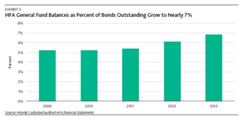 2014 Moody's Report Highlights Positive HFA Economic Trends - 3