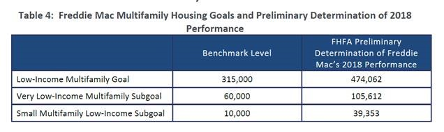FHFA Reports GSEs Met 2018 Affordable Housing Goals and Duty-to-Serve Requirements - Table 4